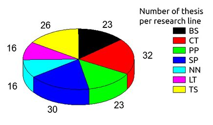 thesis_per_area_piechart